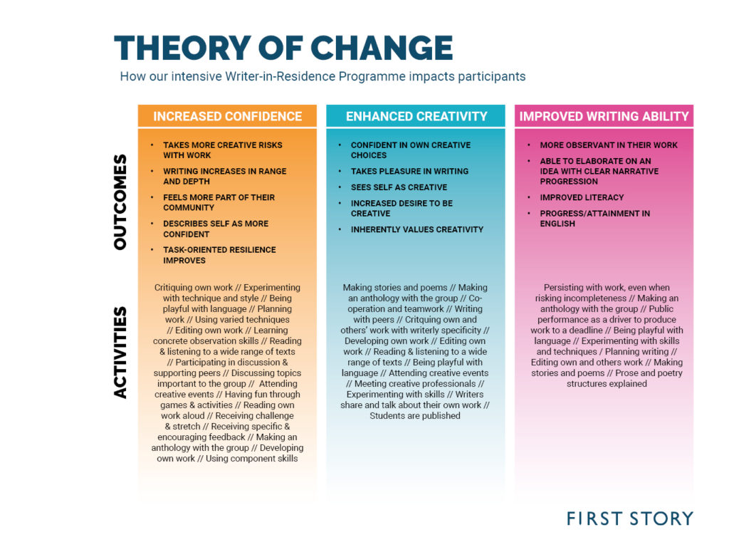 FS Theory of Change Graphic